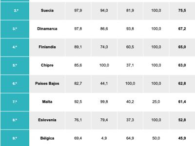 Estudio: España en el aprendizaje de idiomas extranjeros