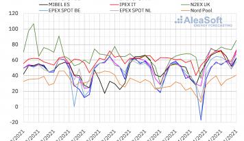 AleaSoft: El aumento de la demanda favorece la remontada de los precios en los mercados eléctricos