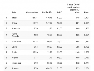 Los 10 países más seguros a los que viajar, según nuevo estudio de Planyts