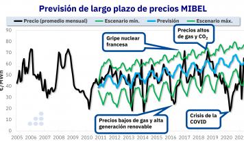 AleaSoft: Más allá de titulares alarmantes, existe una coherencia en los precios de los mercados eléctricos