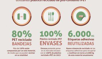 Emcesa incrementa el uso de material reciclado rPET en sus envases