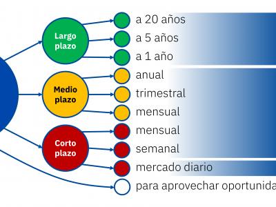 AleaSoft: Las previsiones de precios de mercado como parte de una estrategia de venta de energía
