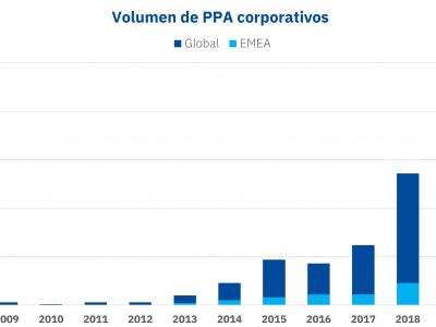 AleaSoft: Lo que se ha analizado sobre PPA en los webinars de AleaSoft
