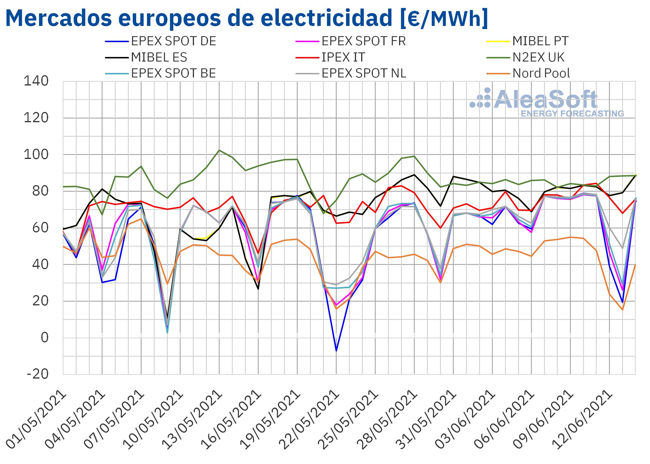 AleaSoft: Fin de semana de contrastes en los mercados europeos: de precios negativos a cercanos a 90 ?/MWh
