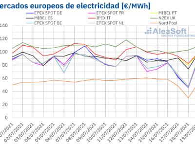 AleaSoft: La subida de los precios de los mercados europeos se frenó en la tercera semana de julio